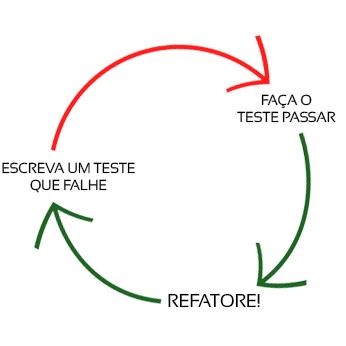 Ciclo TDD: http://tdd.caelum.com.br/